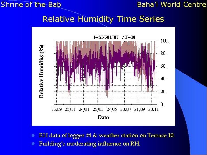Shrine of the Bab Baha'i World Centre Relative Humidity Time Series RH data of