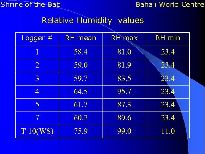 Shrine of the Bab Baha'i World Centre Relative Humidity values Logger # RH mean