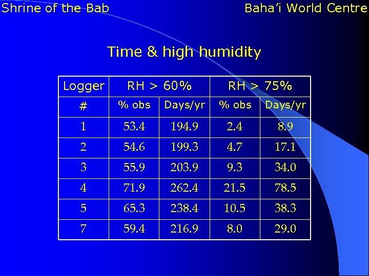 Shrine of the Bab Baha'i World Centre Time & high humidity Logger RH >