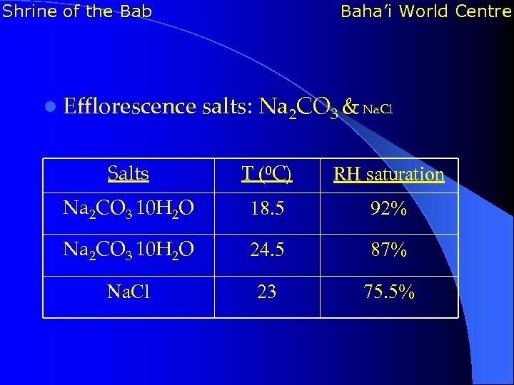 Shrine of the Bab Baha'i World Centre l Efflorescence salts: Na 2 CO 3