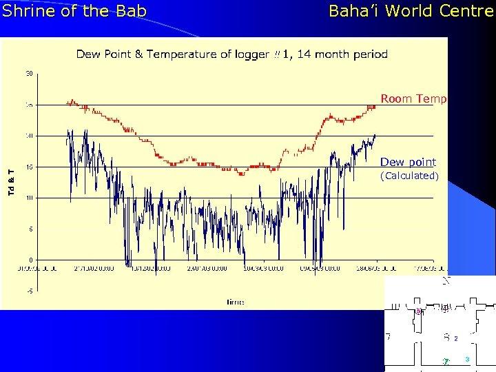 Shrine of the Bab Baha'i World Centre Room Temp Dew point (Calculated)