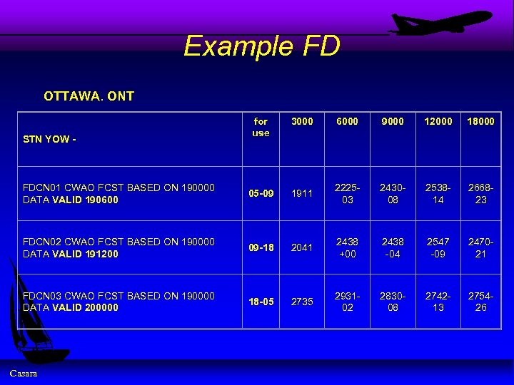 Example FD OTTAWA. ONT for use 3000 6000 9000 12000 18000 FDCN 01 CWAO