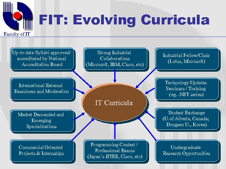 FIT: Evolving Curricula Faculty of IT Up-to-date Syllabi approved/ accreditated by National Accreditation Board