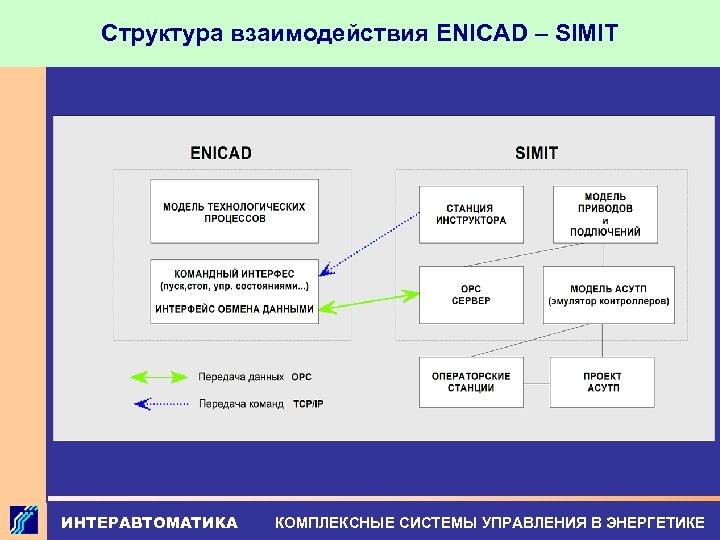 Структура взаимодействия ENICAD – SIMIT ИНТЕРАВТОМАТИКА КОМПЛЕКСНЫЕ СИСТЕМЫ УПРАВЛЕНИЯ В ЭНЕРГЕТИКЕ