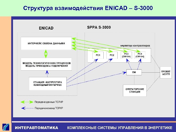 Структура взаимодействия ENICAD – S-3000 ИНТЕРАВТОМАТИКА КОМПЛЕКСНЫЕ СИСТЕМЫ УПРАВЛЕНИЯ В ЭНЕРГЕТИКЕ