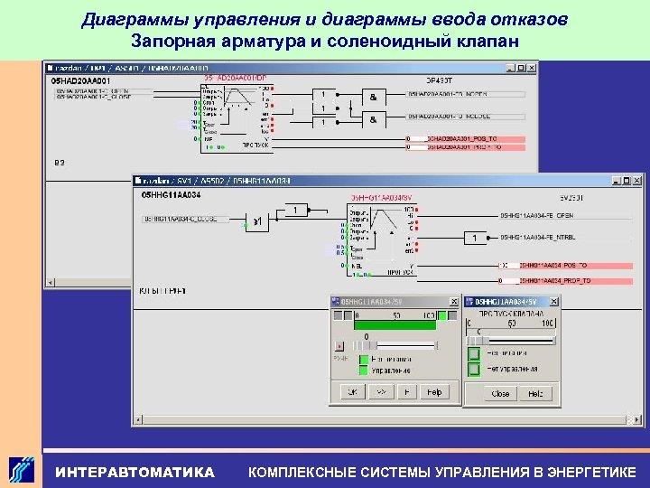 Диаграммы управления и диаграммы ввода отказов Запорная арматура и соленоидный клапан ИНТЕРАВТОМАТИКА КОМПЛЕКСНЫЕ СИСТЕМЫ