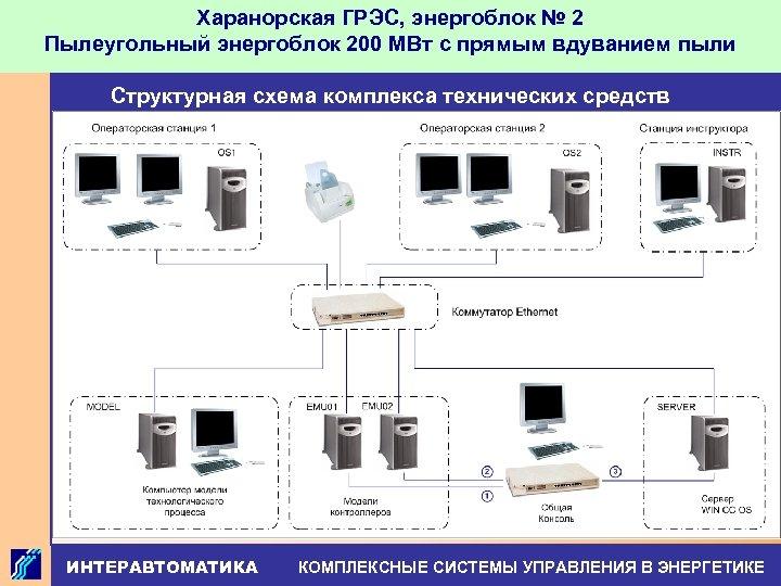 Харанорская ГРЭС, энергоблок № 2 Пылеугольный энергоблок 200 МВт с прямым вдуванием пыли Структурная