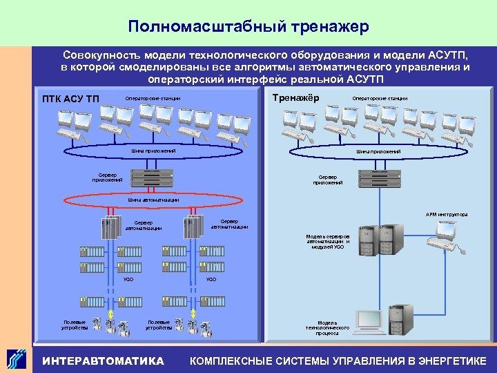 Полномасштабный тренажер Совокупность модели технологического оборудования и модели АСУТП, в которой смоделированы все алгоритмы