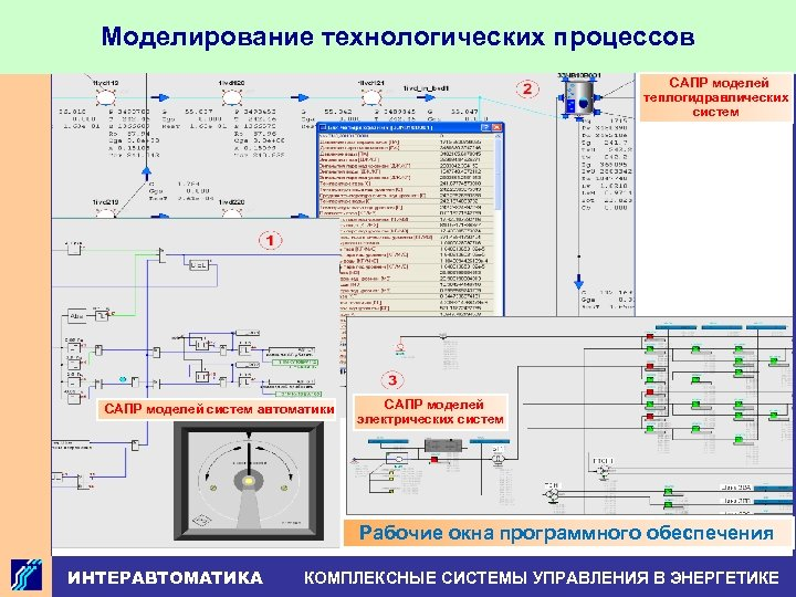 Моделирование технологических процессов САПР моделей теплогидравлических систем САПР моделей систем автоматики САПР моделей электрических