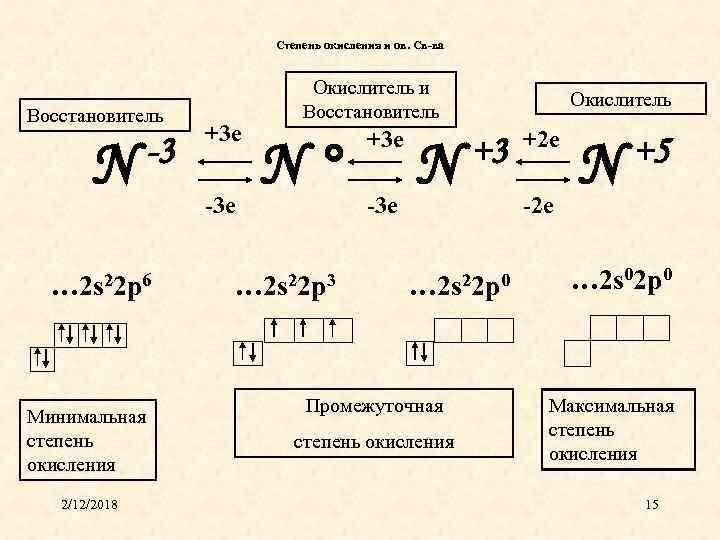Степень окисления и ов. Св-ва Восстановитель N -3 … 2 s 22 p 6