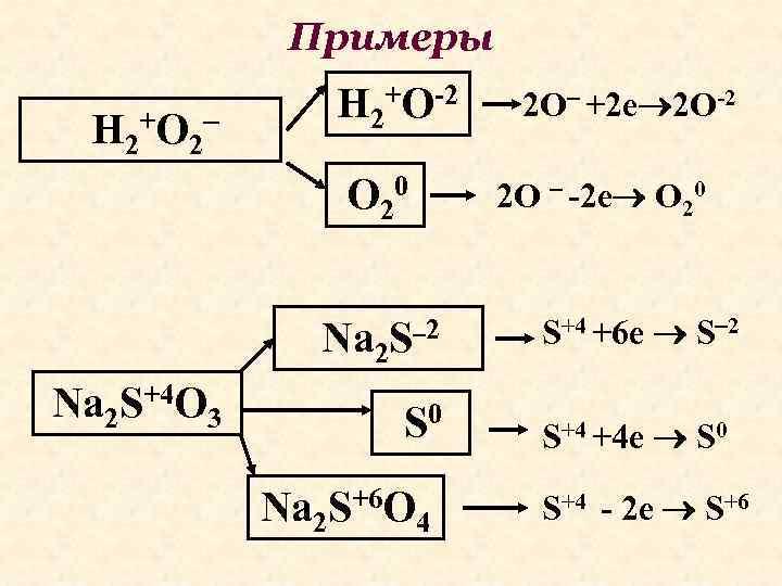 Примеры H 2+O-2 H 2+O 2 О 20 2 О -2 е О 20