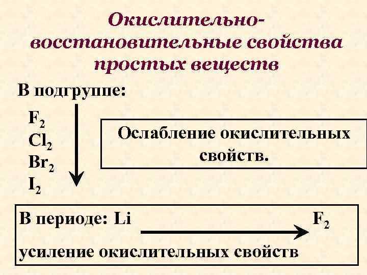 Окислительновосстановительные свойства простых веществ В подгруппе: F 2 Ослабление окислительных Cl 2 свойств. Br