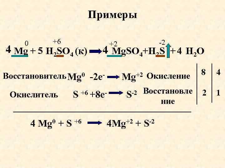 Примеры 0 +6 +2 -2 4 Mg + H 2 SO 4 (к) Mg.