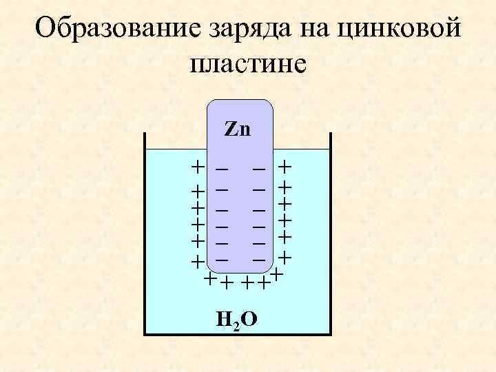Образование заряда на цинковой пластине Zn + – – + + – – +
