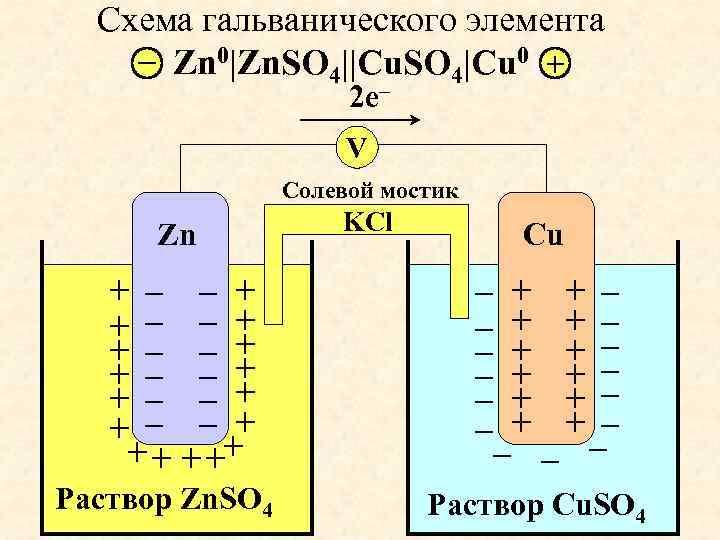 Схема гальванического элемента – Zn 0|Zn. SO 4||Cu. SO 4|Cu 0 + 2 e–