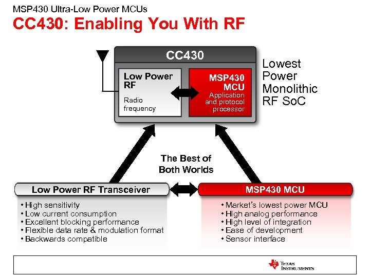 MSP 430 Ultra-Low Power MCUs CC 430: Enabling You With RF CC 430 Low
