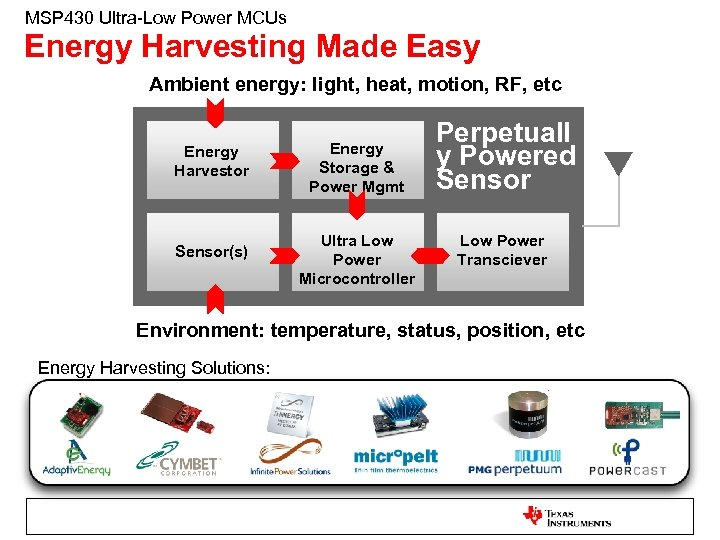 MSP 430 Ultra-Low Power MCUs Energy Harvesting Made Easy Ambient energy: light, heat, motion,