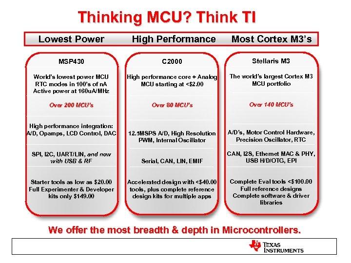 Thinking MCU? Think TI Lowest Power High Performance Most Cortex M 3's MSP 430