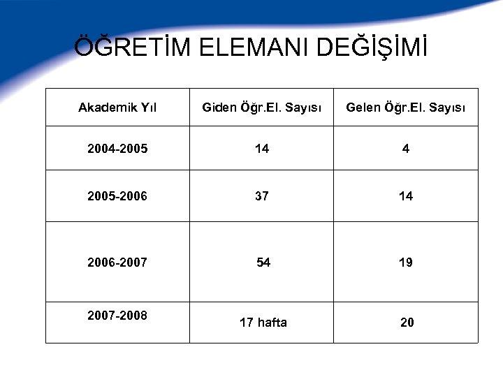 ÖĞRETİM ELEMANI DEĞİŞİMİ Akademik Yıl Giden Öğr. El. Sayısı Gelen Öğr. El. Sayısı 2004