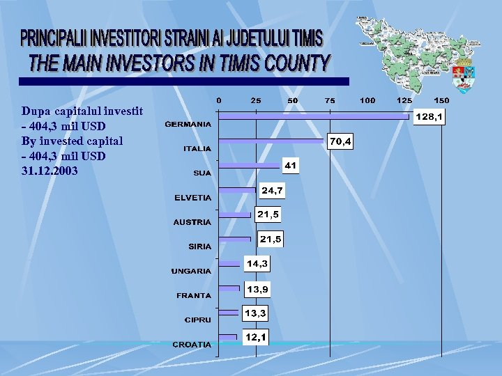 Dupa capitalul investit - 404, 3 mil USD By invested capital - 404, 3