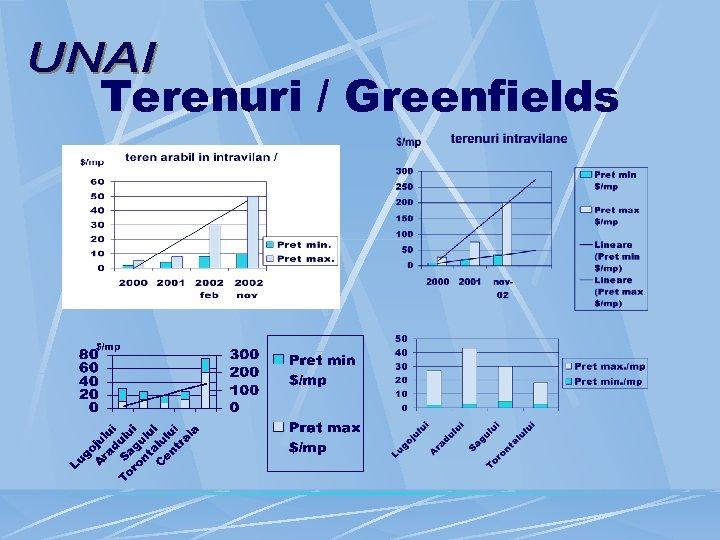 Terenuri / Greenfields