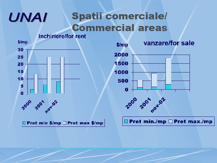 Spatii comerciale/ Commercial areas