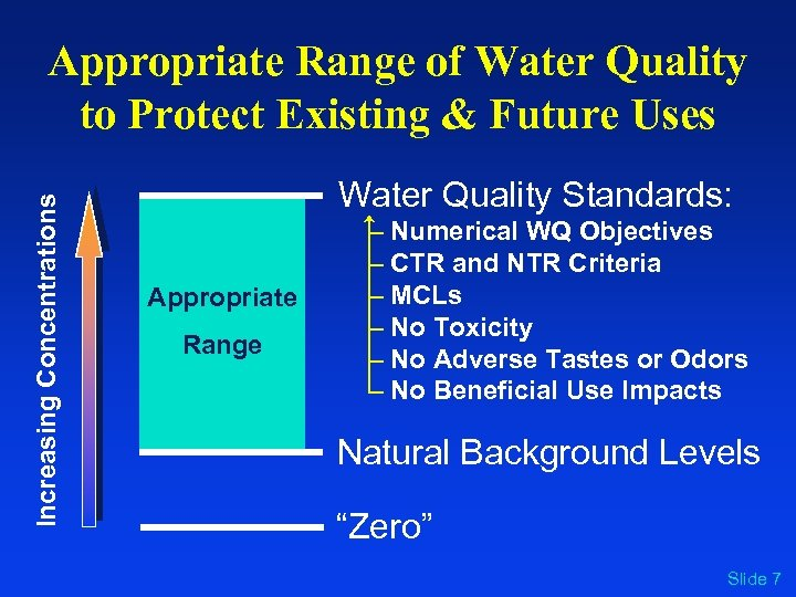 Increasing Concentrations Appropriate Range of Water Quality to Protect Existing & Future Uses Water