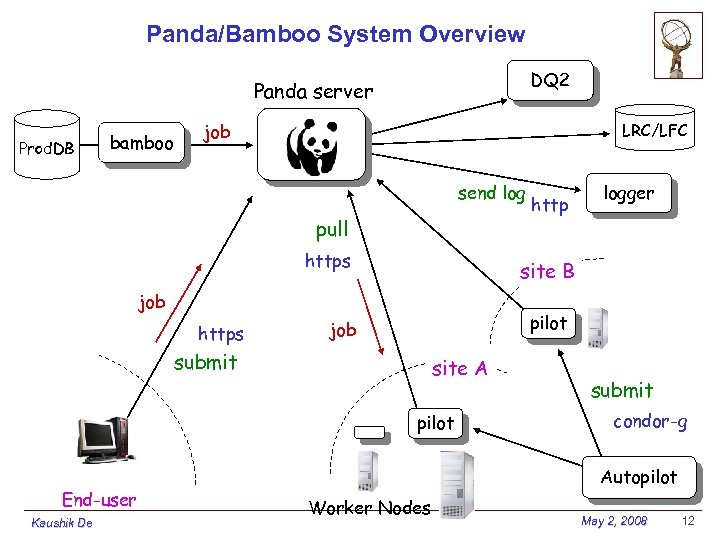 Panda/Bamboo System Overview DQ 2 Panda server Prod. DB bamboo job LRC/LFC send log