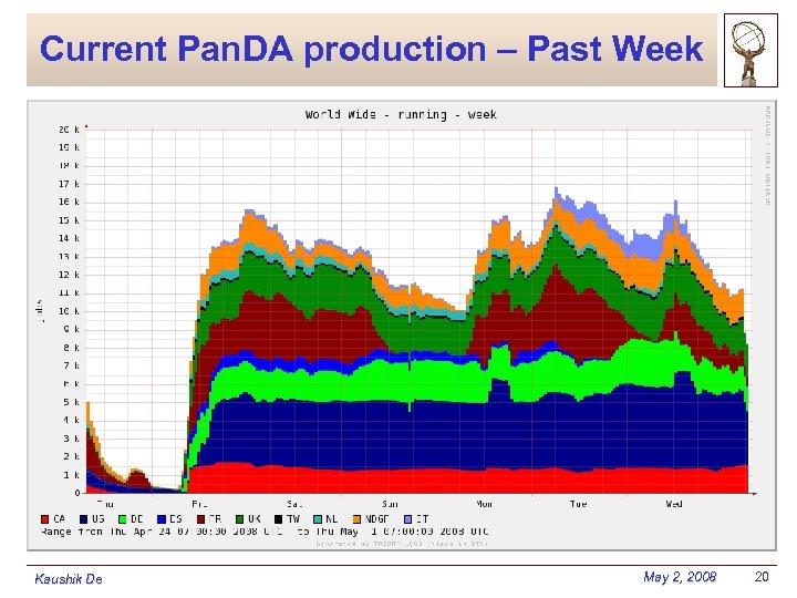 Current Pan. DA production – Past Week Kaushik De May 2, 2008 20