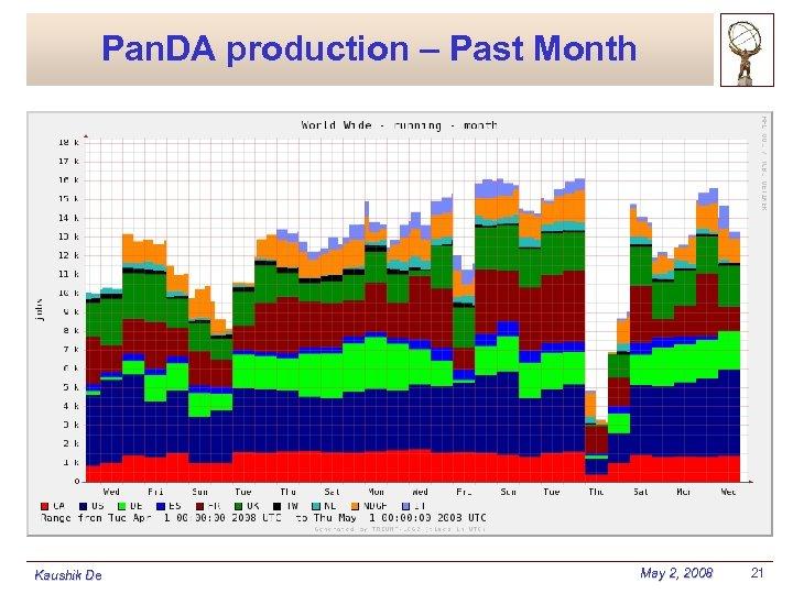 Pan. DA production – Past Month Kaushik De May 2, 2008 21
