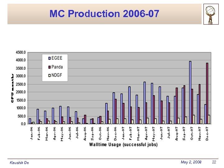 MC Production 2006 -07 Kaushik De May 2, 2008 22