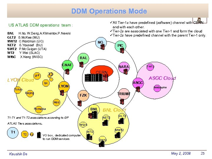 DDM Operations Mode üAll Tier-1 s have predefined (software) channel with CERN and with