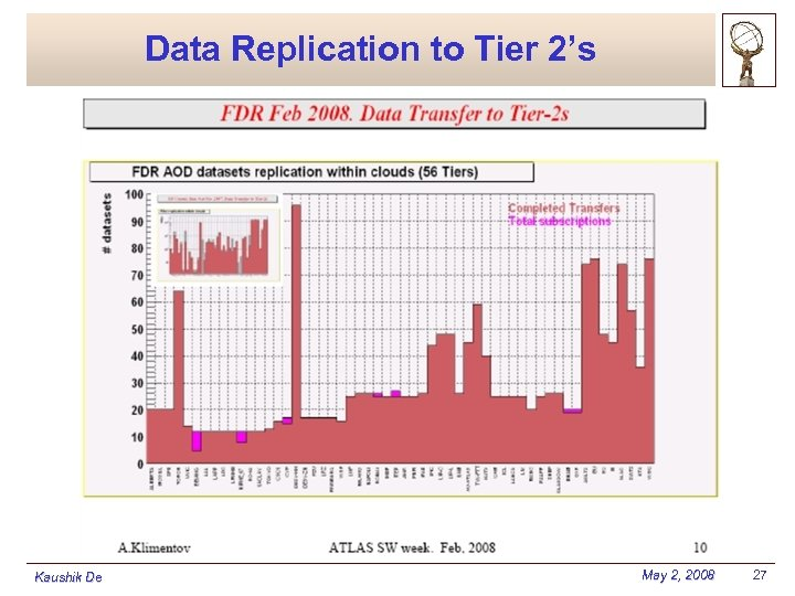 Data Replication to Tier 2's Kaushik De May 2, 2008 27