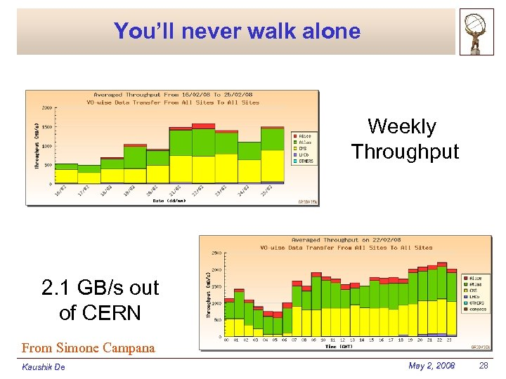 You'll never walk alone Weekly Throughput 2. 1 GB/s out of CERN From Simone
