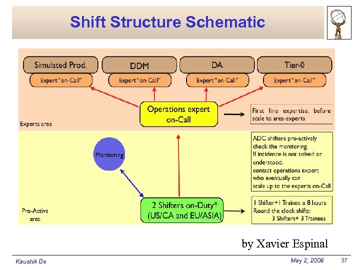 Shift Structure Schematic by Xavier Espinal Kaushik De May 2, 2008 37