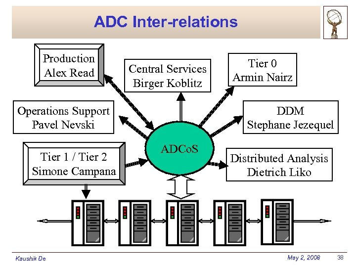 ADC Inter-relations Production Alex Read Central Services Birger Koblitz Operations Support Pavel Nevski Tier