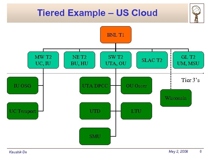 Tiered Example – US Cloud BNL T 1 MW T 2 UC, IU IU