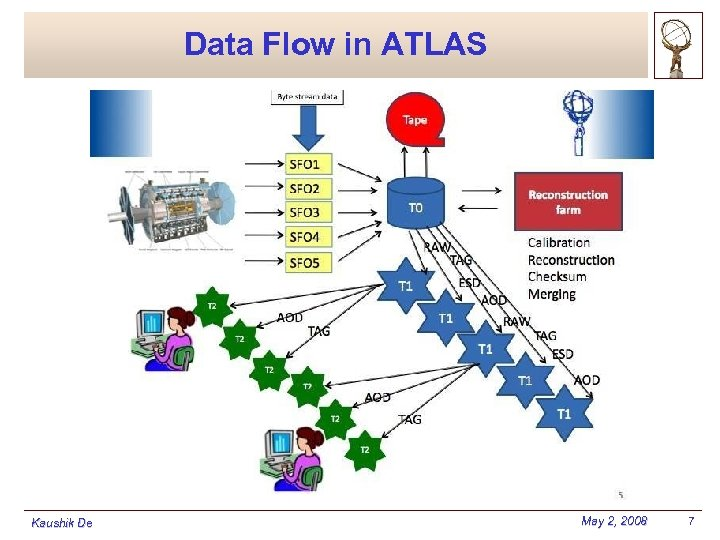 Data Flow in ATLAS Kaushik De May 2, 2008 7