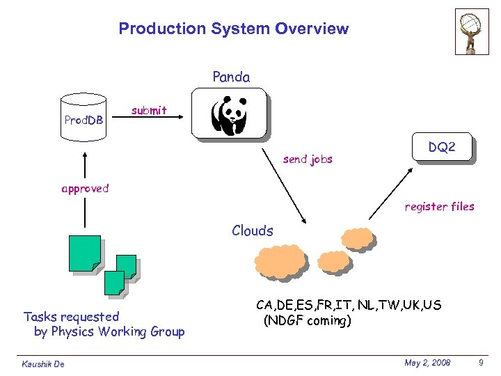 Production System Overview Panda Prod. DB submit send jobs DQ 2 approved register files