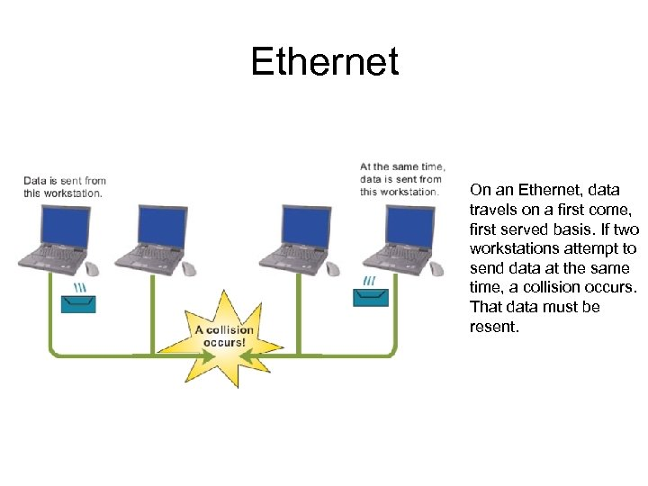 Ethernet On an Ethernet, data travels on a first come, first served basis. If