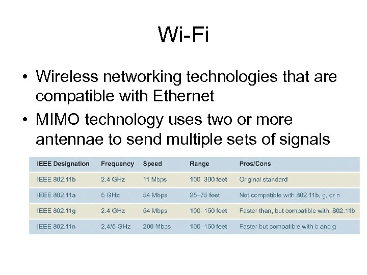 Wi-Fi • Wireless networking technologies that are compatible with Ethernet • MIMO technology uses
