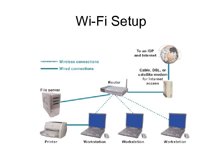 Wi-Fi Setup