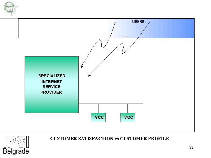 USERS . . . SPECIALIZED INTERNET SERVICE PROVIDER VCC CUSTOMER SATISFACTION vs CUSTOMER PROFILE