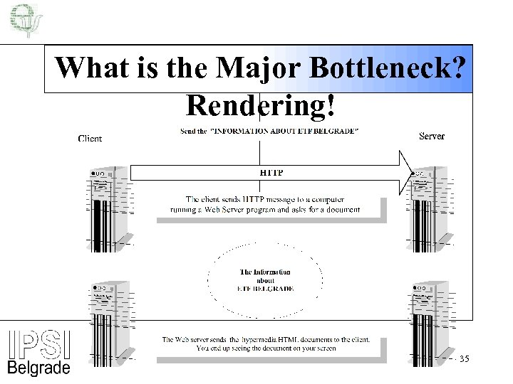 What is the Major Bottleneck? Rendering! 35