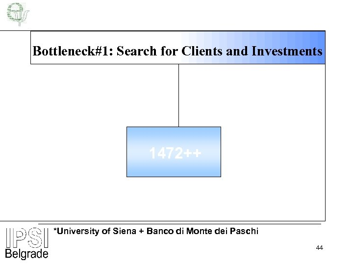 Bottleneck#1: Search for Clients and Investments 1472++ *University of Siena + Banco di Monte