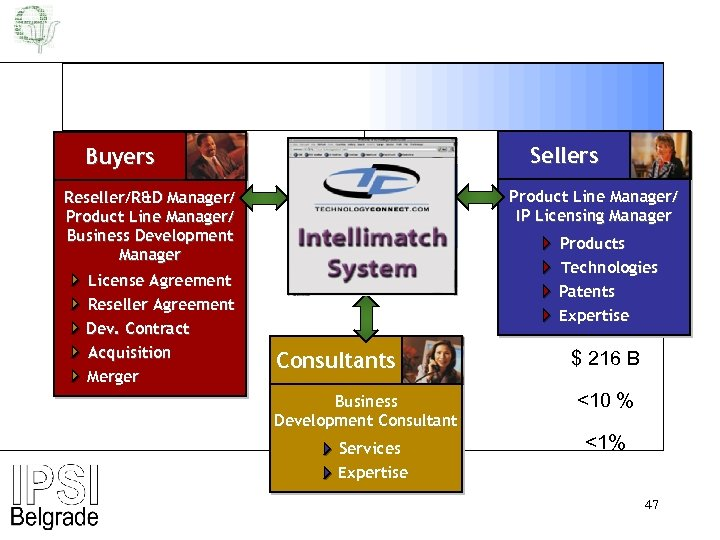 Sellers Buyers Product Line Manager/ IP Licensing Manager Reseller/R&D Manager/ Product Line Manager/ Business