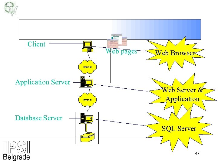 Client Web pages Web Browser Internet Application Server Intranet Web Server & Application Database