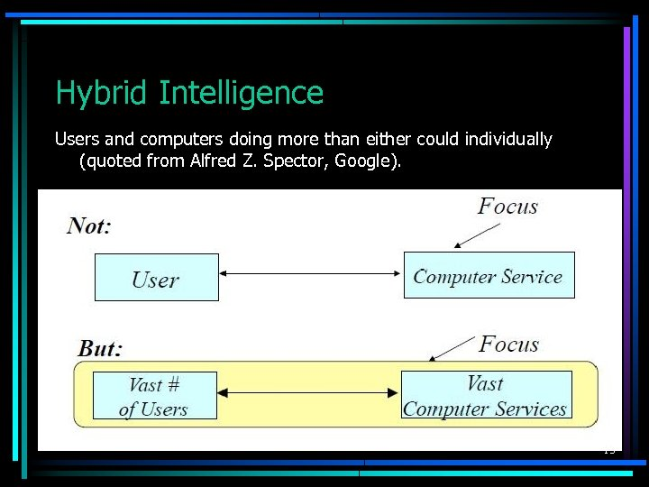 Hybrid Intelligence Users and computers doing more than either could individually (quoted from Alfred