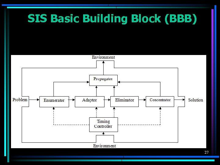 SIS Basic Building Block (BBB) 27
