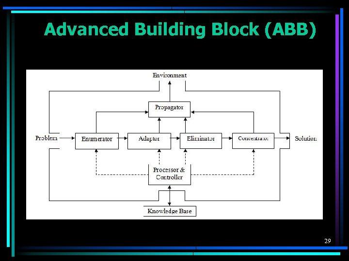 Advanced Building Block (ABB) 29